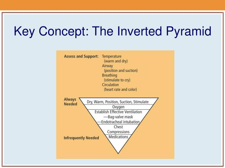 Key Concept: The Inverted Pyramid