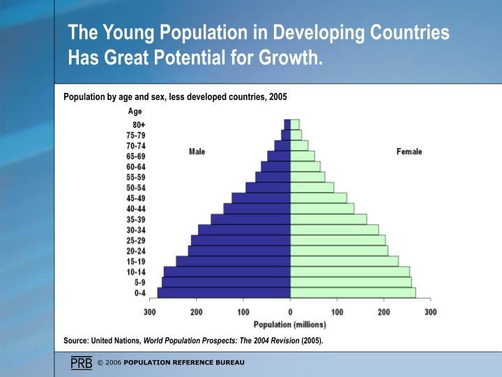 The Young Population in Developing Countries Has Great Potential for Growth.