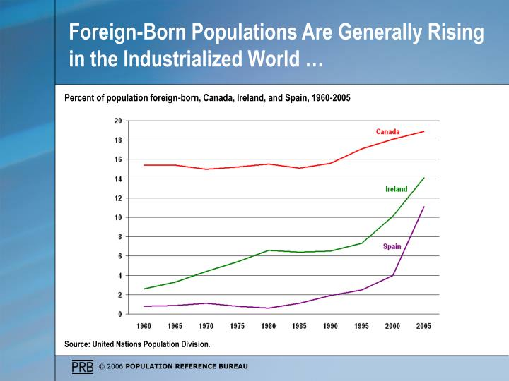 Foreign-Born Populations Are Generally Rising in the Industrialized World …