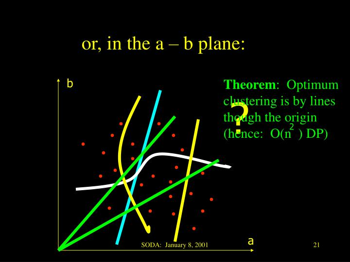 or, in the a – b plane: