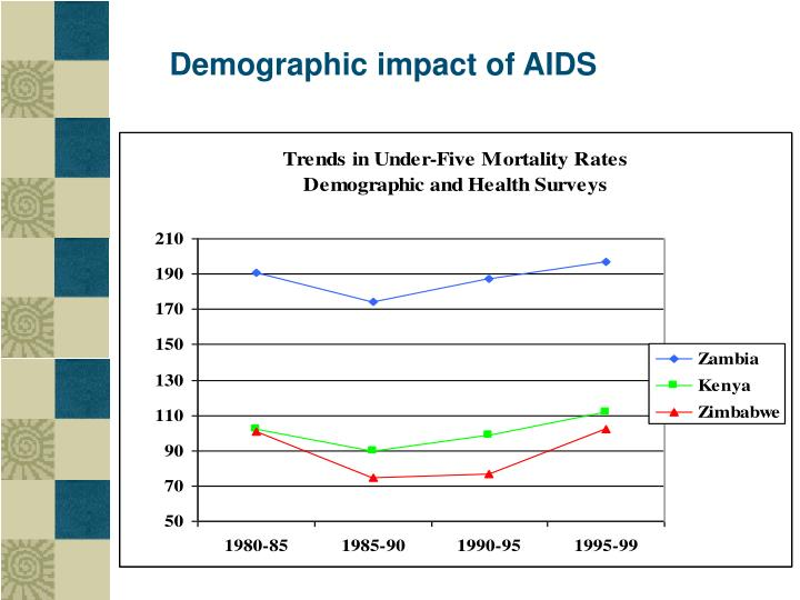 Demographic impact of AIDS