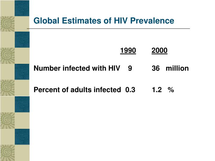Global Estimates of HIV Prevalence