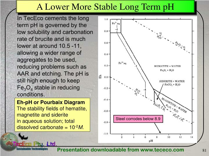 A Lower More Stable Long Term pH