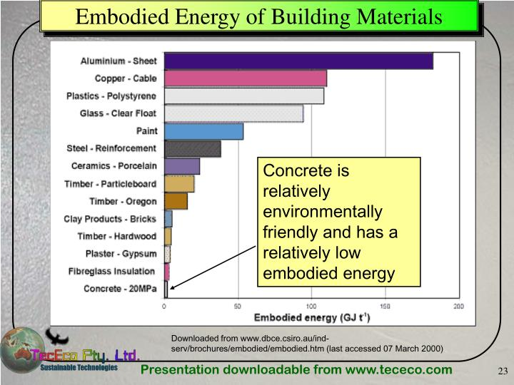 Embodied Energy of Building Materials