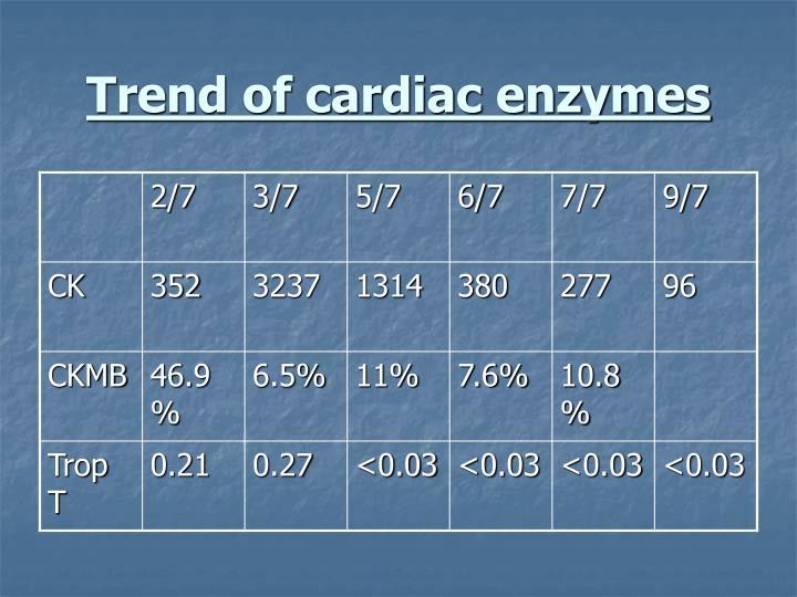 Trend of cardiac enzymes