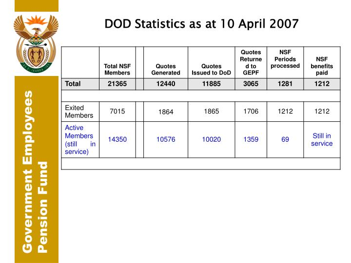 DOD Statistics as at 10 April 2007