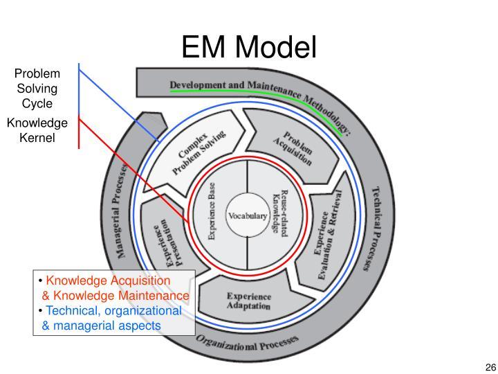 EM Model