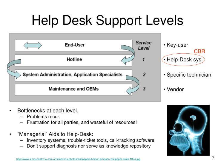 Help Desk Support Levels