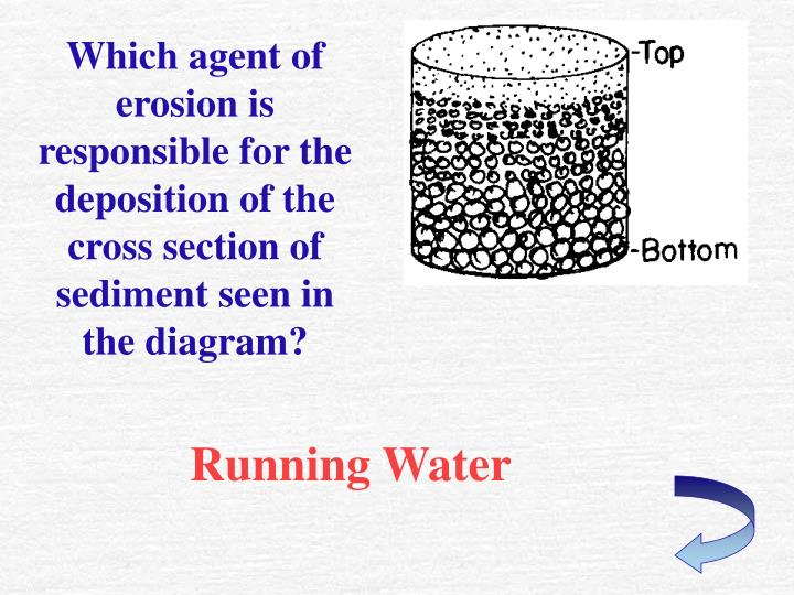 Which agent of erosion is responsible for the deposition of the cross section of sediment seen in the diagram?