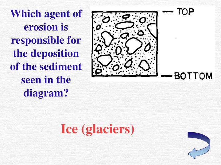 Which agent of erosion is responsible for the deposition of the sediment seen in the diagram?