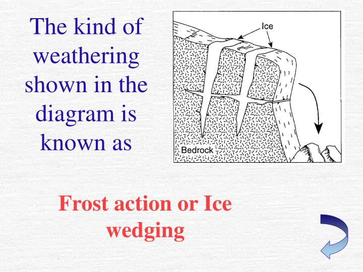 The kind of weathering shown in the diagram is known as