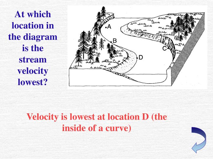 At which location in the diagram is the stream velocity lowest?