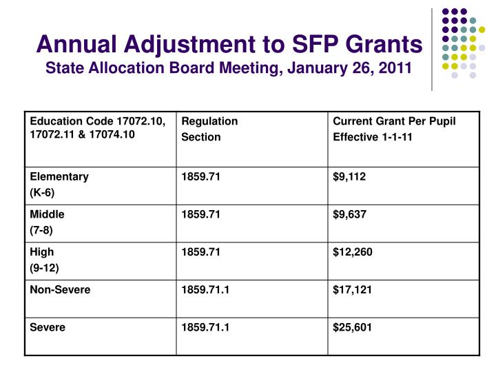 Annual Adjustment to SFP Grants