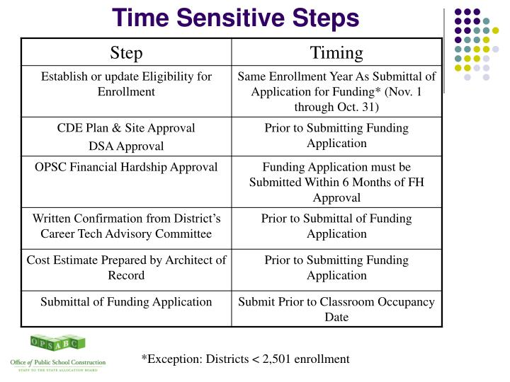 Time Sensitive Steps