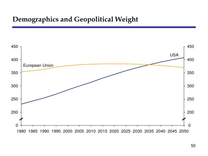 Demographics and Geopolitical Weight