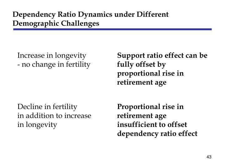Dependency Ratio Dynamics under Different Demographic Challenges