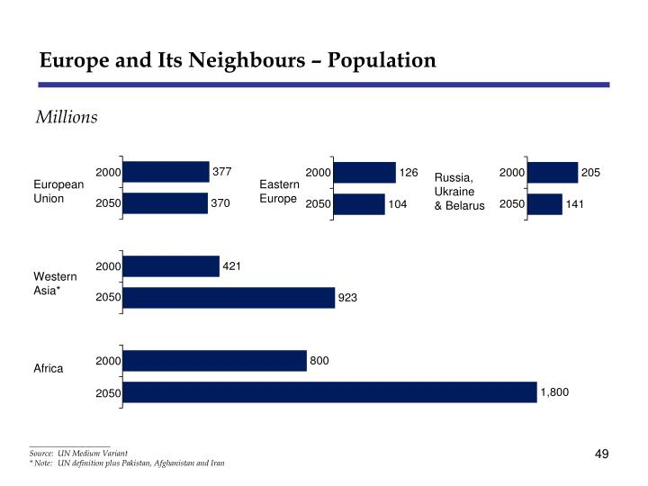 Europe and Its Neighbours – Population