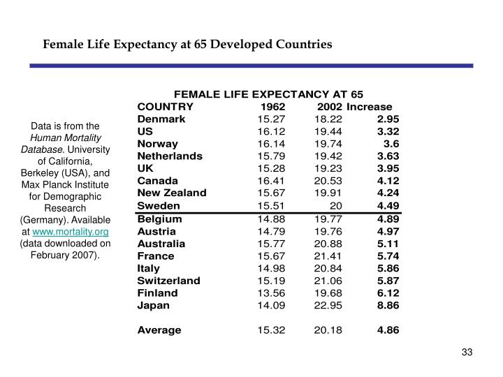 Female Life Expectancy at 65 Developed Countries