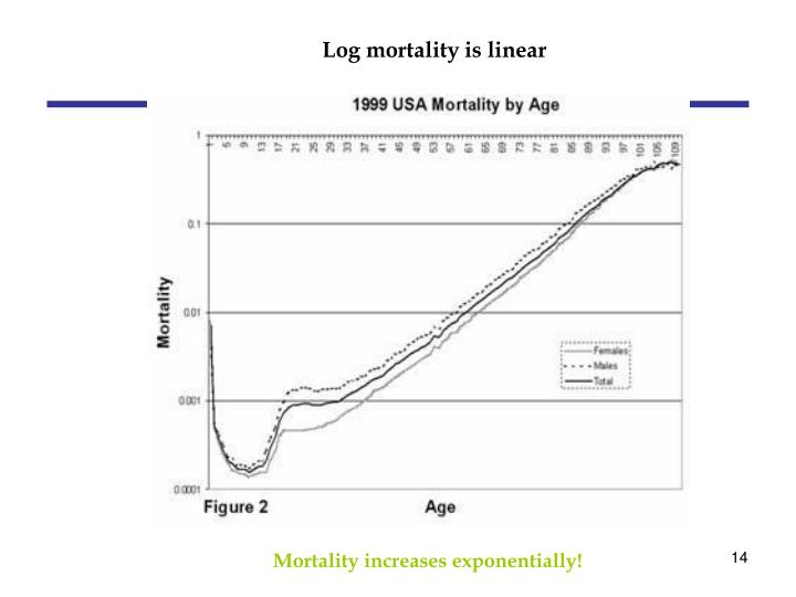 Log mortality is linear