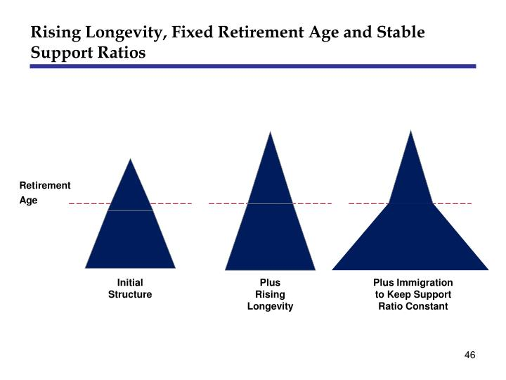 Rising Longevity, Fixed Retirement Age and Stable Support Ratios