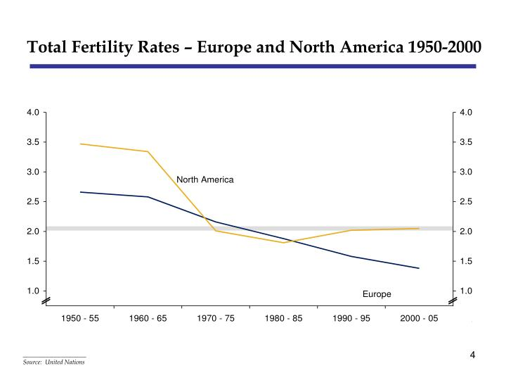 Total Fertility Rates – Europe and North America 1950-2000