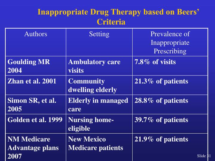 Inappropriate Drug Therapy based on Beers' Criteria