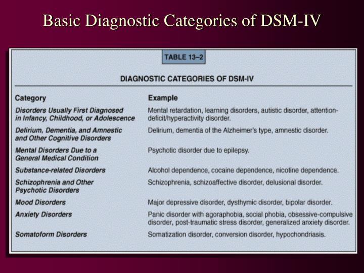 Basic Diagnostic Categories of DSM-IV