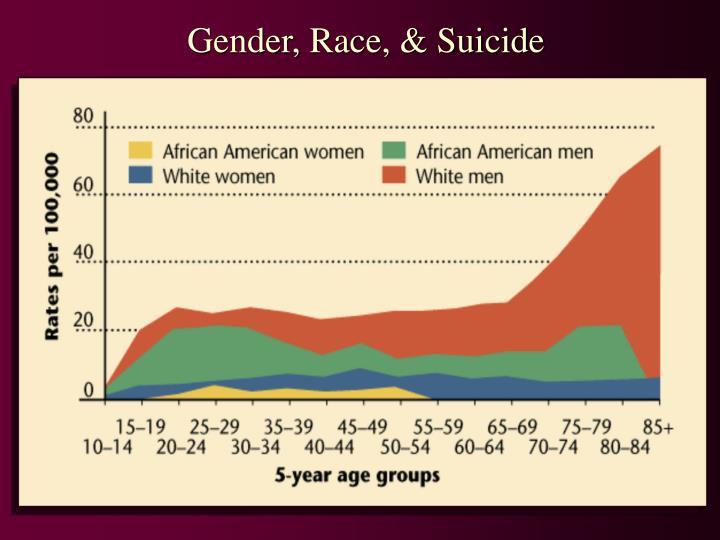 Gender, Race, & Suicide