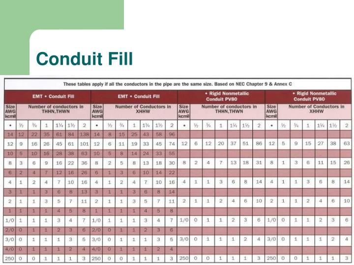 Conduit Fill