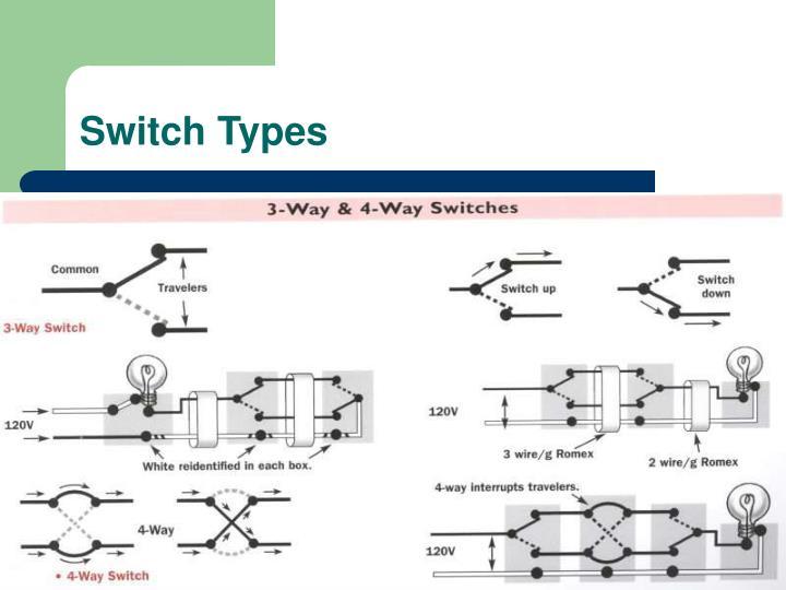 Switch Types