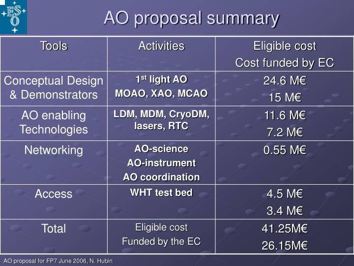AO proposal summary