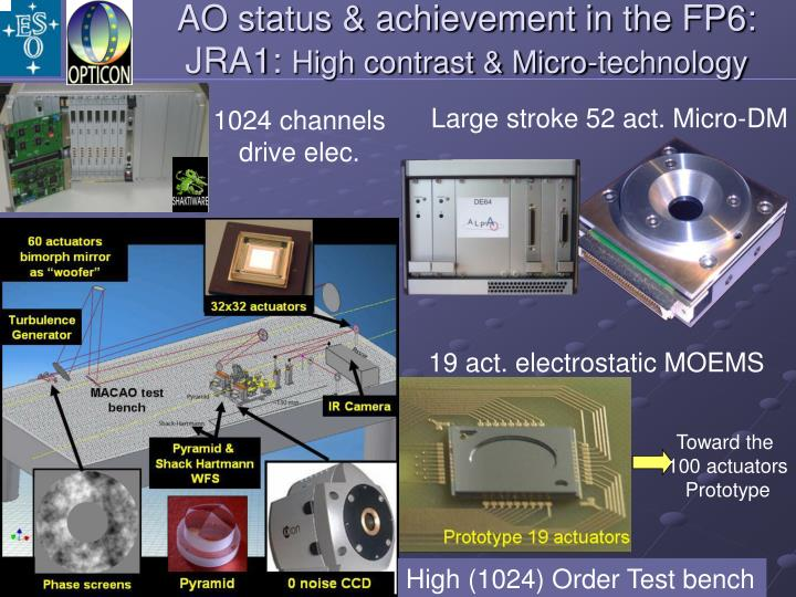 AO status & achievement in the FP6: