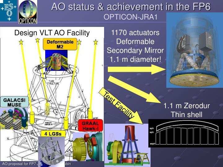 AO status & achievement in the FP6