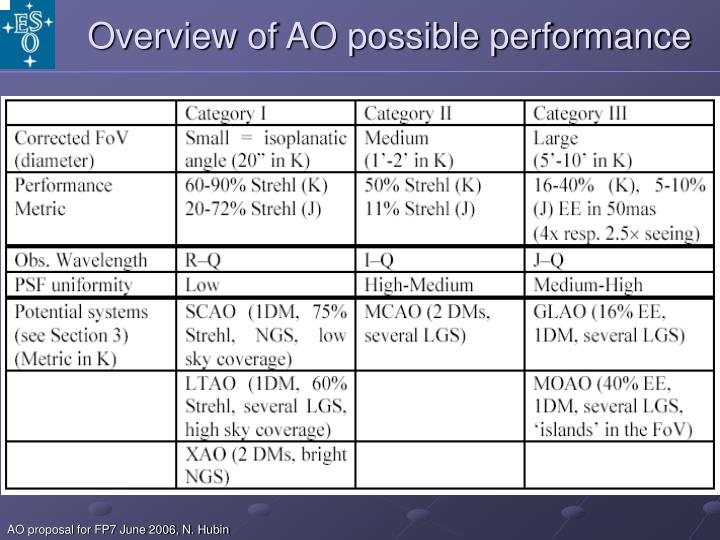 Overview of AO possible performance
