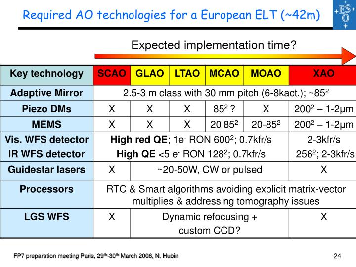 Required AO technologies for a European ELT (~42m)