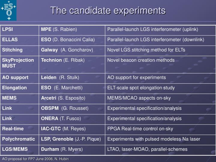 The candidate experiments