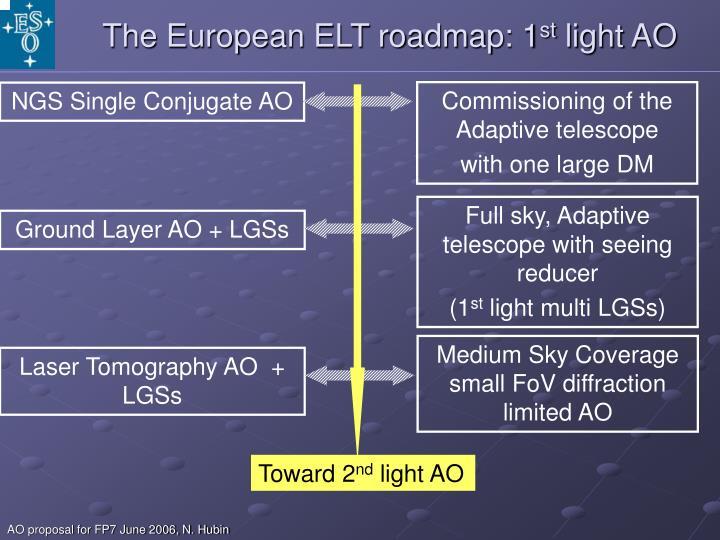 The European ELT roadmap: 1