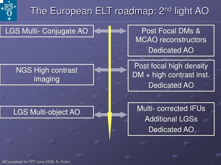 The European ELT roadmap: 2
