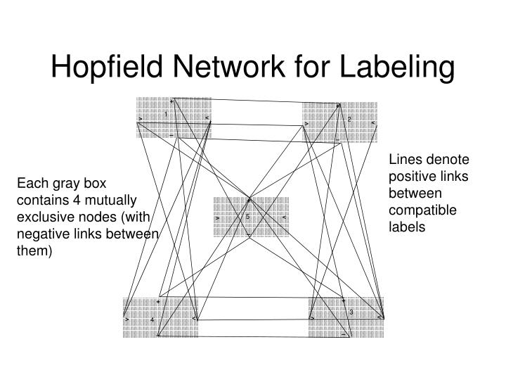Hopfield Network for Labeling