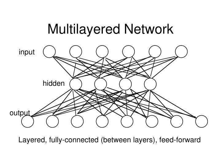 Multilayered Network