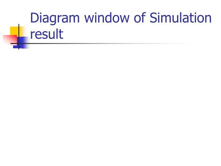 Diagram window of Simulation result