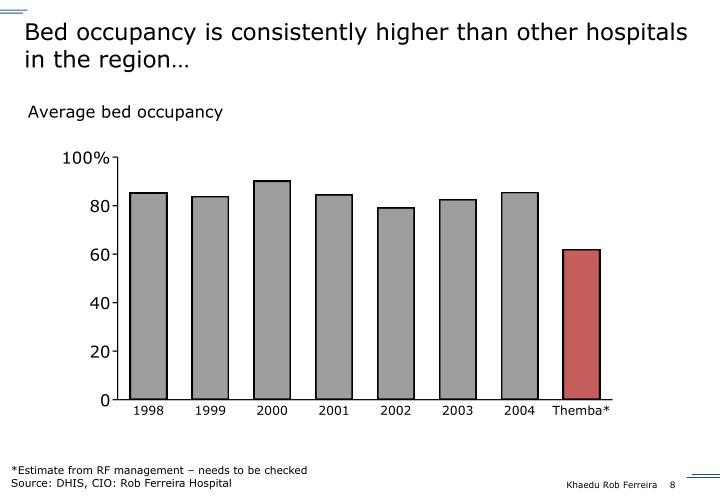 Bed occupancy is consistently higher than other hospitals in the region…