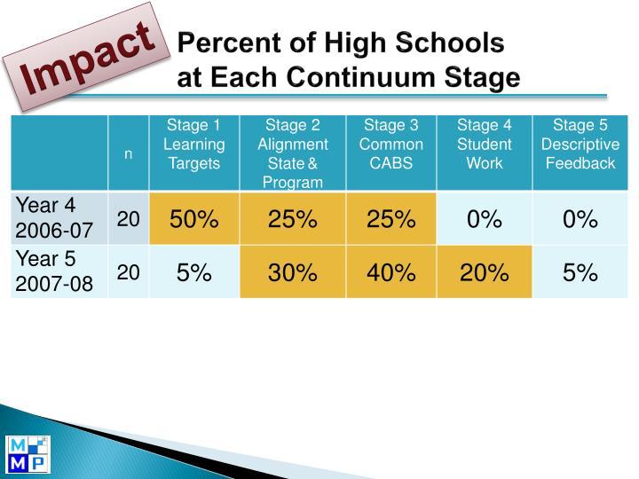 Percent of High Schools