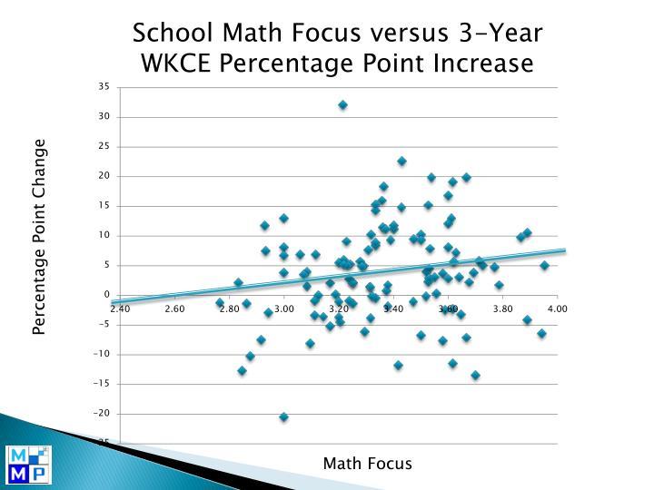 School Math Focus versus 3-Year