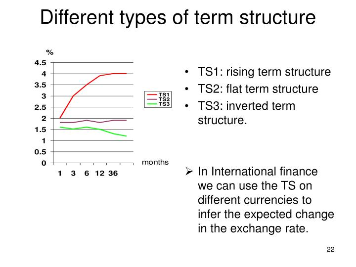 Different types of term structure