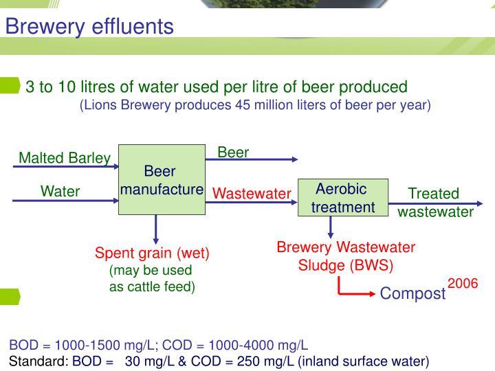 Brewery effluents