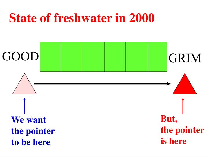 State of freshwater in 2000