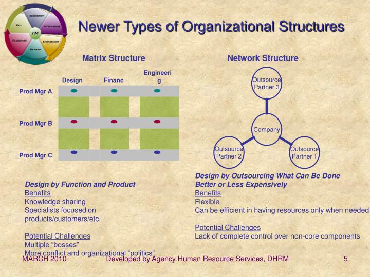 Newer Types of Organizational Structures