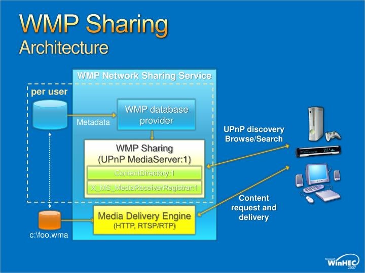 WMP Sharing