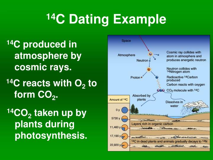 Absolute age dating methods in science 4